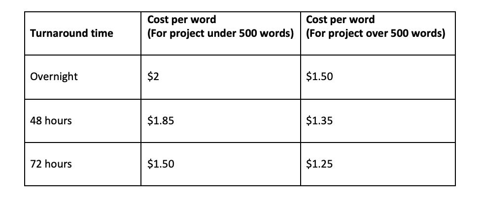 copy rates
