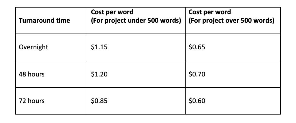 Edit rates